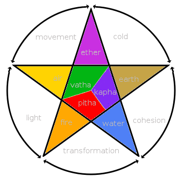 The three dosha's and the 5 great elements the...